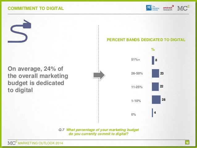 COMMITMENT TO DIGITAL  PERCENT BANDS DEDICATED TO DIGITAL  % 51%+  On average, 24% of the overall marketing budget is dedi...