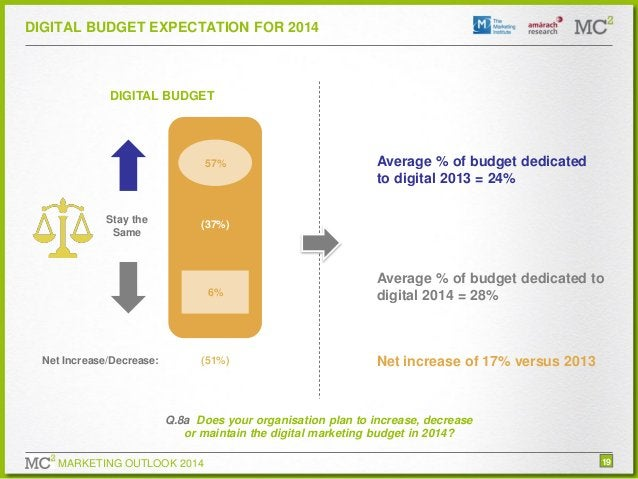 DIGITAL BUDGET EXPECTATION FOR 2014  DIGITAL BUDGET  57%  Stay the Same  (37%)  6%  Net Increase/Decrease:  Average % of b...
