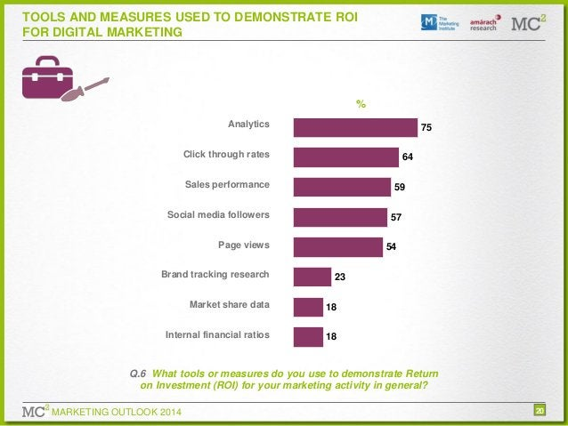 TOOLS AND MEASURES USED TO DEMONSTRATE ROI FOR DIGITAL MARKETING  % Analytics  75  Click through rates  64  Sales performa...