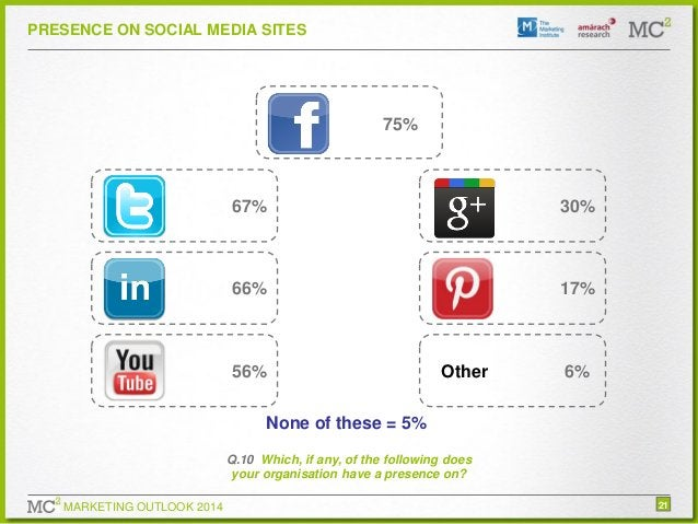 PRESENCE ON SOCIAL MEDIA SITES  75%  67%  30%  66%  17%  56%  Other  6%  None of these = 5% Q.10 Which, if any, of the fol...
