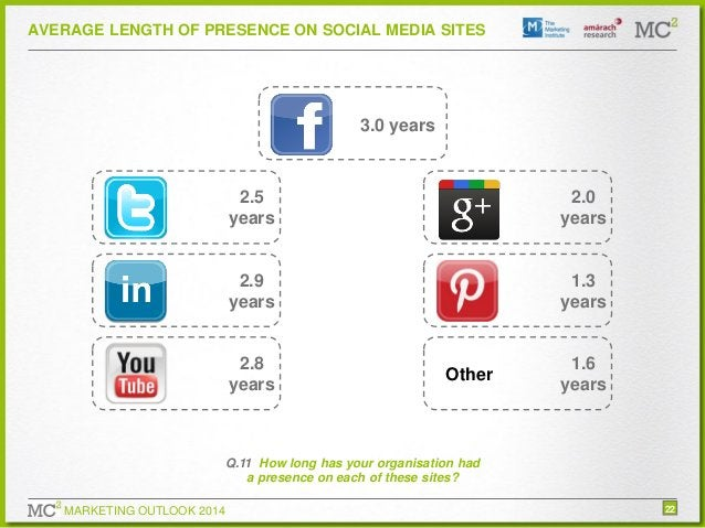 AVERAGE LENGTH OF PRESENCE ON SOCIAL MEDIA SITES  3.0 years  2.5 years  2.0 years  2.9 years  1.3 years  2.8 years  Other ...