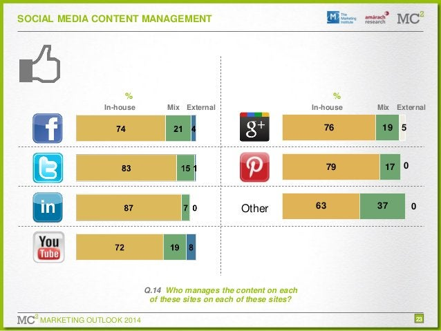 SOCIAL MEDIA CONTENT MANAGEMENT  % In-house  % Mix External  In-house  Mix External  76  79  Other  19  17 0  63  37  5  0...