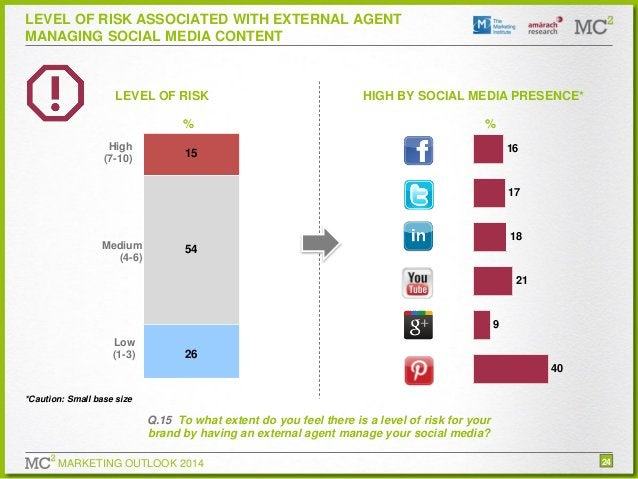 LEVEL OF RISK ASSOCIATED WITH EXTERNAL AGENT MANAGING SOCIAL MEDIA CONTENT  LEVEL OF RISK % High (7-10)  HIGH BY SOCIAL ME...