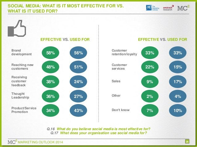 SOCIAL MEDIA: WHAT IS IT MOST EFFECTIVE FOR VS. WHAT IS IT USED FOR?  EFFECTIVE VS. USED FOR  EFFECTIVE VS. USED FOR  Bran...