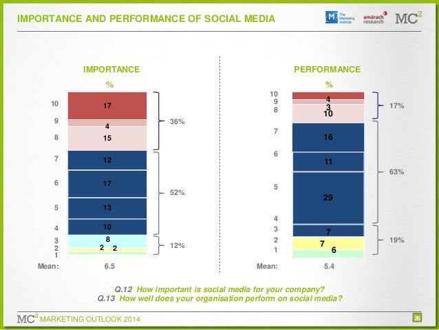IMPORTANCE AND PERFORMANCE OF SOCIAL MEDIA  IMPORTANCE % 10  PERFORMANCE % 10 9 8  17  9  7  15  7  3 10  17%  36%  4  8  ...