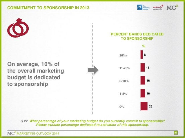 COMMITMENT TO SPONSORSHIP IN 2013  PERCENT BANDS DEDICATED TO SPONSORSHIP % 26%+  On average, 10% of the overall marketing...