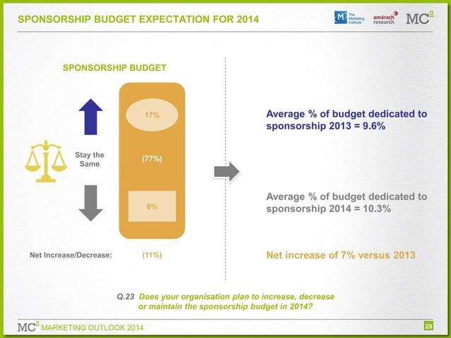 SPONSORSHIP BUDGET EXPECTATION FOR 2014  SPONSORSHIP BUDGET  17%  Stay the Same  (77%)  6%  Net Increase/Decrease:  Averag...