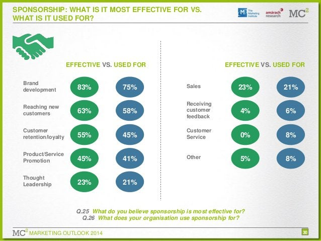 SPONSORSHIP: WHAT IS IT MOST EFFECTIVE FOR VS. WHAT IS IT USED FOR?  EFFECTIVE VS. USED FOR Brand development  83%  EFFECT...