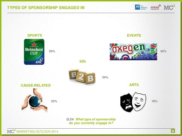 TYPES OF SPONSORSHIP ENGAGED IN  SPORTS  EVENTS  55%  45%  b2b  34%  ARTS  CAUSE-RELATED  33%  18%  Q.24 What type of spon...
