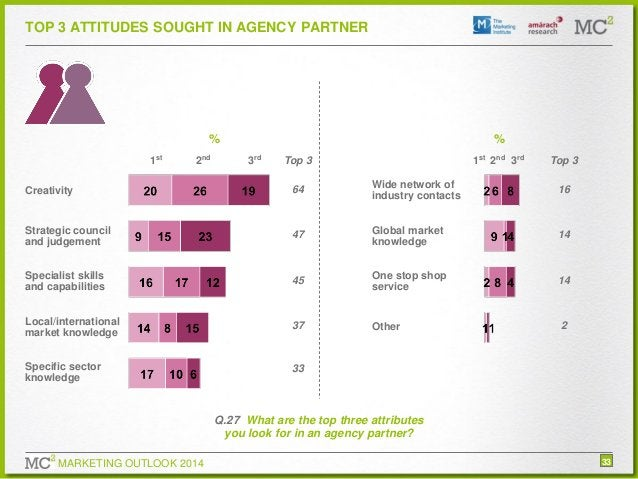 TOP 3 ATTITUDES SOUGHT IN AGENCY PARTNER  % 1st  2nd  % 3rd  1st 2nd 3rd  Top 3  Top 3  Creativity  64  Wide network of in...