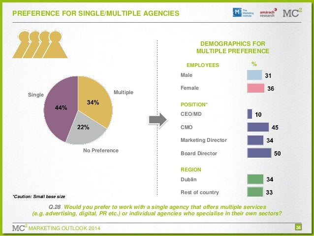 PREFERENCE FOR SINGLE/MULTIPLE AGENCIES  DEMOGRAPHICS FOR MULTIPLE PREFERENCE EMPLOYEES  %  Male Multiple  Single  Female ...