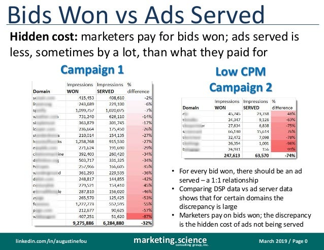 March 2019 / Page 0marketing.scienceconsulting group, inc. linkedin.com/in/augustinefou Bids Won vs Ads Served Hidden cost...