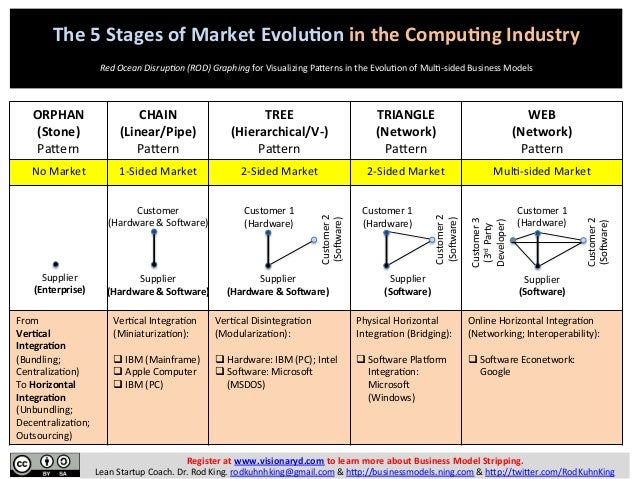 the four market models of industries This article proposes a theoretical model explaining the variation in entrepreneurial opportunities across industries a subsequent article will show how this model can be used to predict the emergence of new business opportunities.