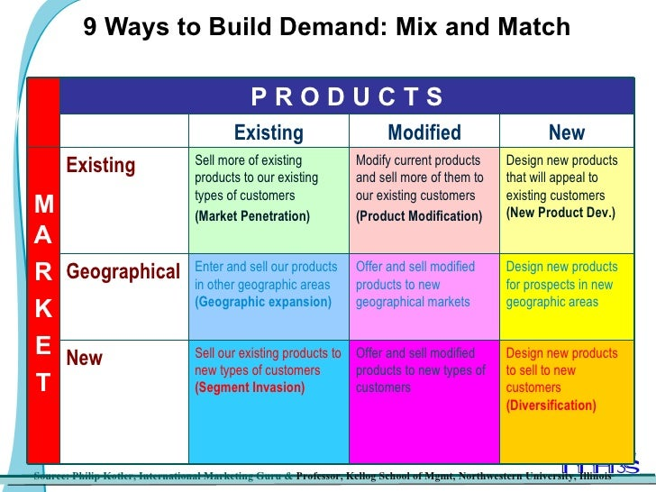 The Product Market Expansion Grid Explained - Product2Market