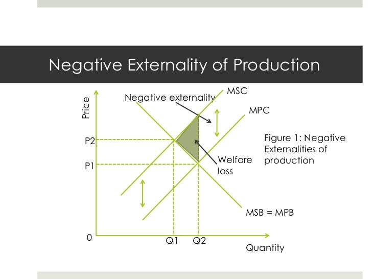 How do externalities affect equilibrium and create market failure?