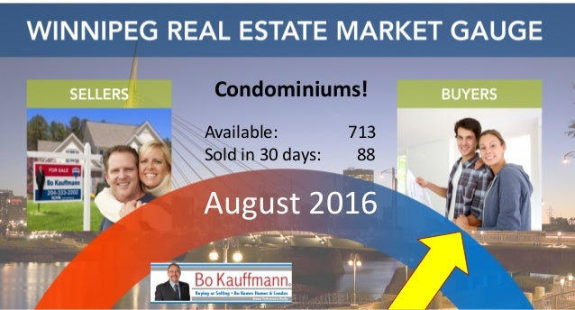 Condominiums! Available: 713 Soldin30days: 88 August2016