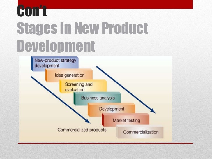 Con't Stages in New Product Development