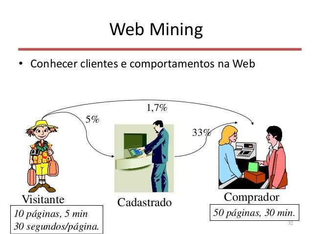 Web Mining • Conhecer clientes e comportamentos na Web 32 Visitante Cadastrado Comprador 5% 33% 1,7% 50 páginas, 30 min.10...