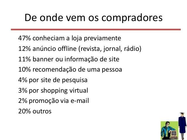 De onde vem os compradores 47% conheciam a loja previamente 12% anúncio offline (revista, jornal, rádio) 11% banner ou inf...