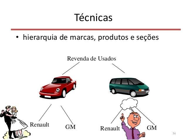 Técnicas • hierarquia de marcas, produtos e seções 54 Revenda de Usados Renault GM Renault GM