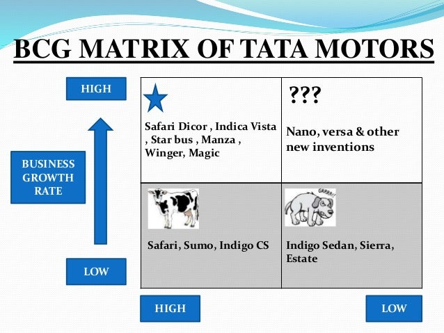 tata motors ansoff matrix Ansoff matrix of airtel  igor ansoff conceptualized a matrix that focused on the firm&#8217  tata motors bcg matrix amul bcg matrix.