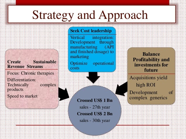 marketing strategy of beximco pharmaceutical company Pharmaceutical firms are turning to strategic acquisitions to improve sales  10  hold 70% of domestic market share and the top two, beximco and square,.