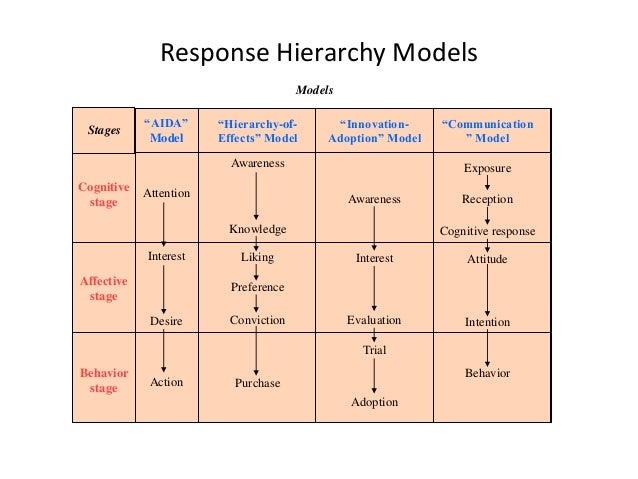 How to Use AIDA Model in Business