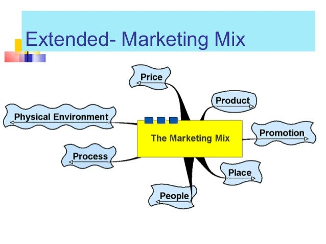 use of an appropriate promotional mix with respect to business and marketing objectives Specific marketing objectives  of the marketing mix that a business will use to  and promotional plan description of the business.