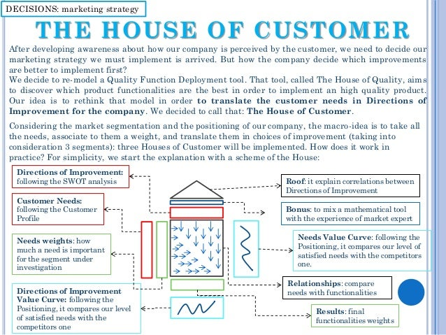 Marketing Strategy For FLT Photo The House Of Customer
