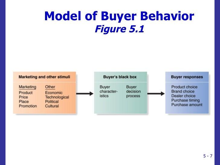 Marketing Consumer Buying Behaviour