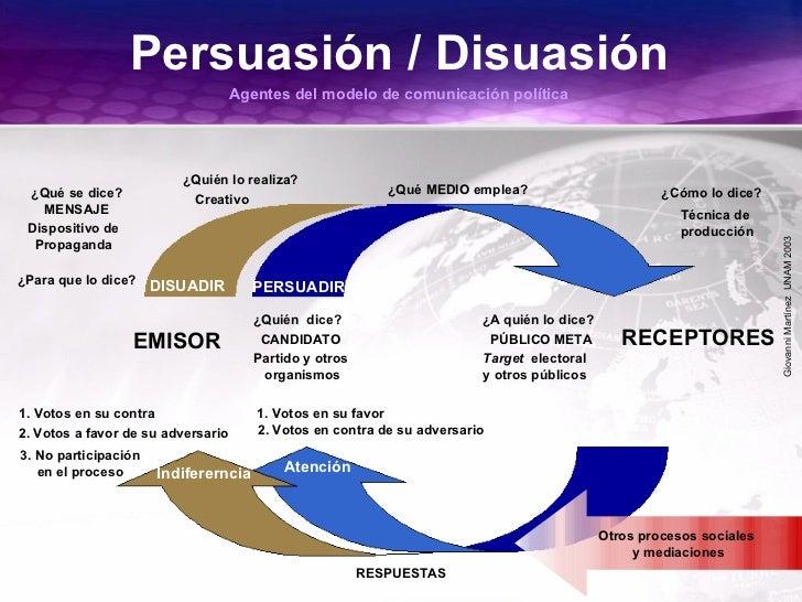 GiovanniMartínezUNAM2003 Persuasión / Disuasión ¿Para que lo dice? DISUADIR PERSUADIR EMISOR RECEPTORES ¿Qué se dice? MENS...