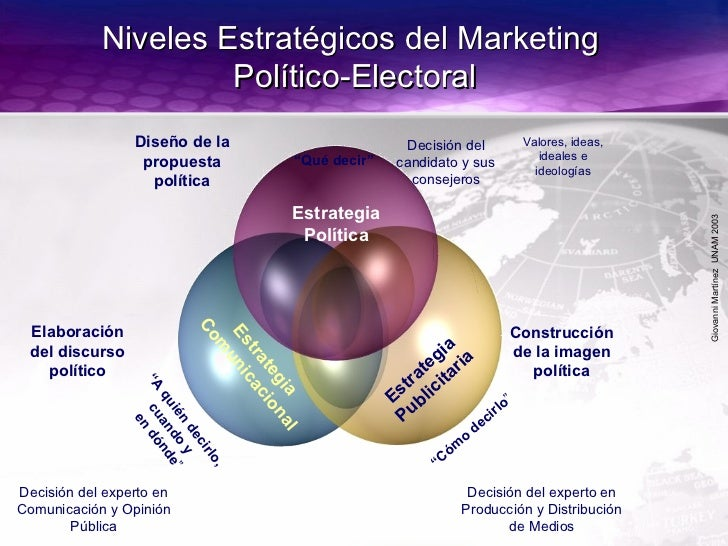 GiovanniMartínezUNAM2003 Niveles Estratégicos del MarketingNiveles Estratégicos del Marketing Político-ElectoralPolítico-E...