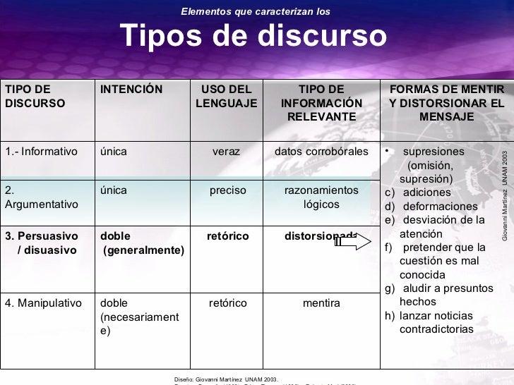 GiovanniMartínezUNAM2003 Tipos de discurso Elementos que caracterizan los TIPO DE DISCURSO INTENCIÓN USO DEL LENGUAJE TIPO...