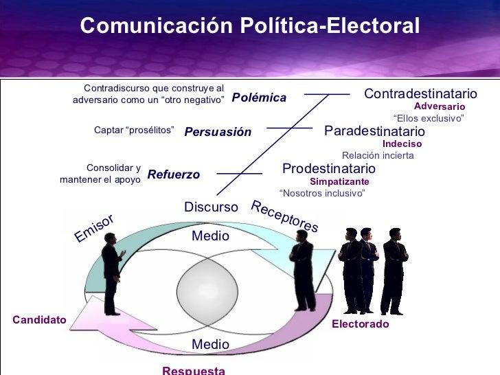 """GiovanniMartínezUNAM2003 Comunicación Política-Electoral Prodestinatario Simpatizante """"Nosotros inclusivo"""" Emisor Discurso..."""