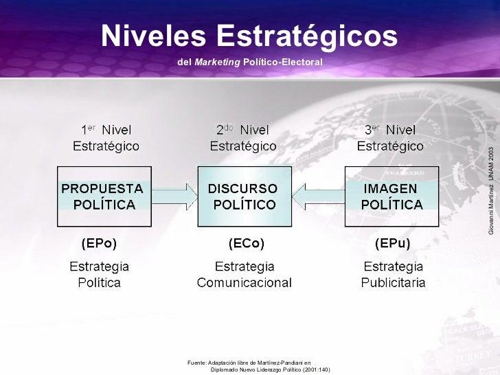 GiovanniMartínezUNAM2003 Niveles Estratégicos del Marketing Político-Electoral Fuente: Adaptación libre de Martínez-Pandia...
