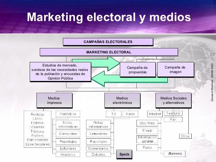 GiovanniMartínezUNAM2003 Marketing electoral y medios CAMPAÑAS ELECTORALES MARKETING ELECTORAL Estudios de mercado, sondeo...