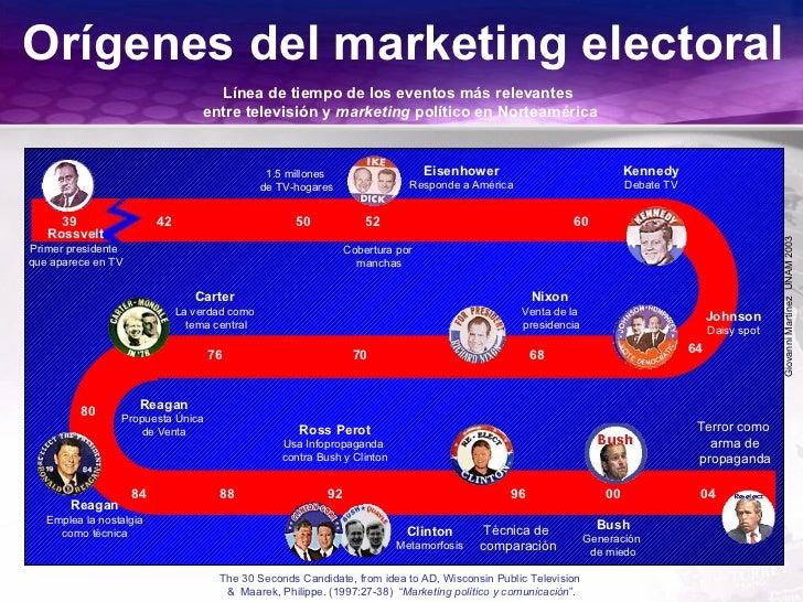 GiovanniMartínezUNAM2003 Orígenes del marketing electoral Línea de tiempo de los eventos más relevantes entre televisión y...