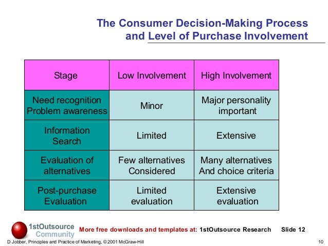 consumer behavior multi level marketing A brand's ability to measure consumer attitudes provides a very helpful insight into what is driving consumer behavior  and the level of  the marketing study.