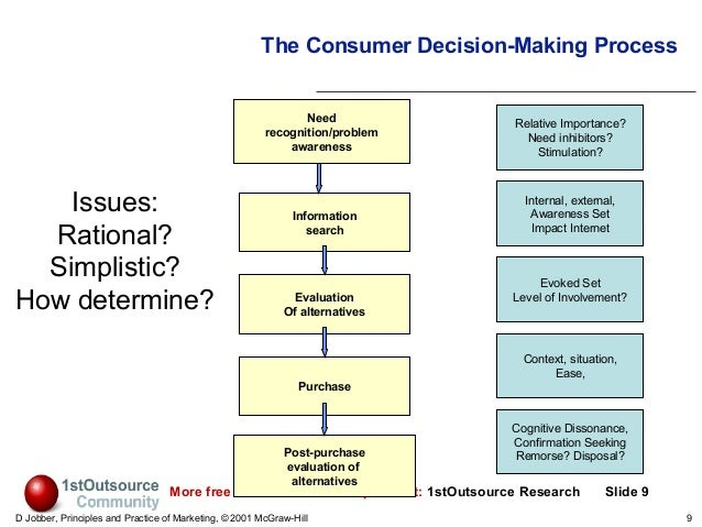 macroenvironmental influences on marketing decision making Marketing micro and macro environmental factors essay examples these are the major external and uncontrollable factors that influence an organization's decision making micro and macro marketing environment introduction micro marketing refers to the internal controllable.
