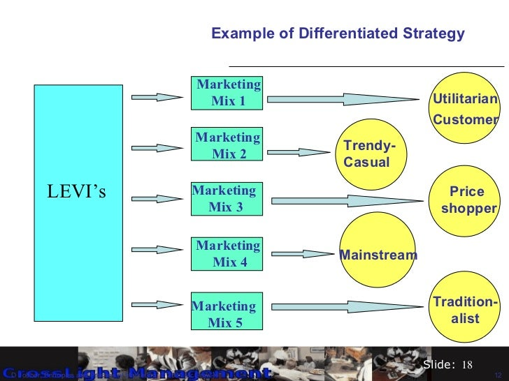 Levis differentiation strategy