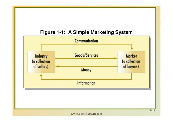 marketing mgt by philip kotler Definition of marketing given by philip kotler: marketing is the process by which companies create value for customers & build strong customer relationships in order.