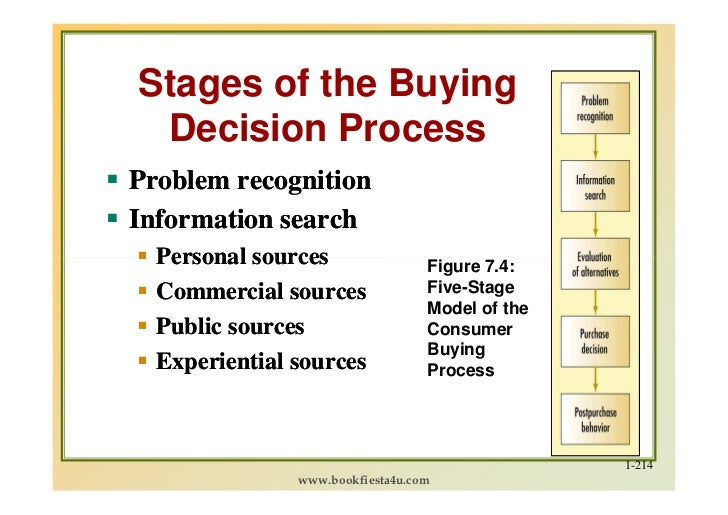 Consumer decision making process kotler