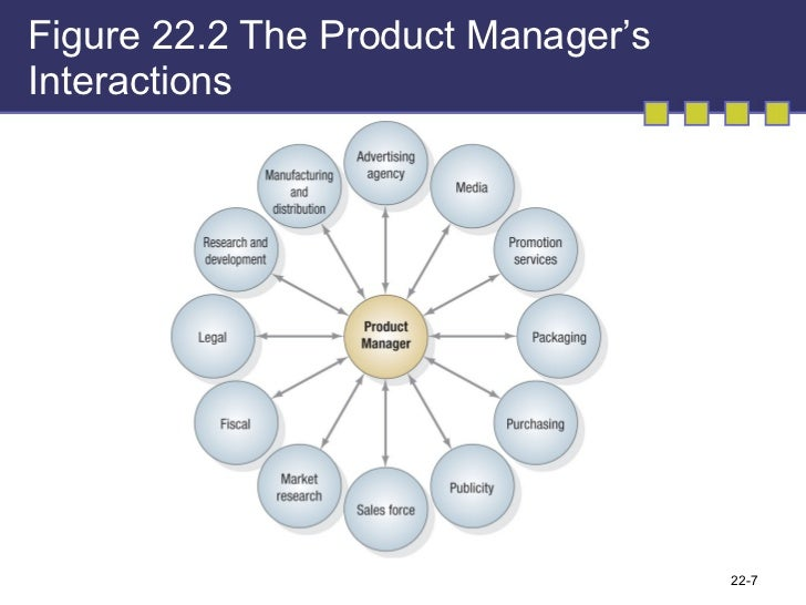 marketing management chapter 7 Principles teaches the experience and process of actually doing marketingof marketing —not just the vocabulary  chapter 1 what is marketing.