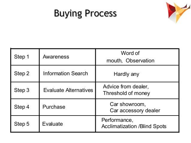 Marketing Strategy : Marketing Mix Development Example Of Car Acce…