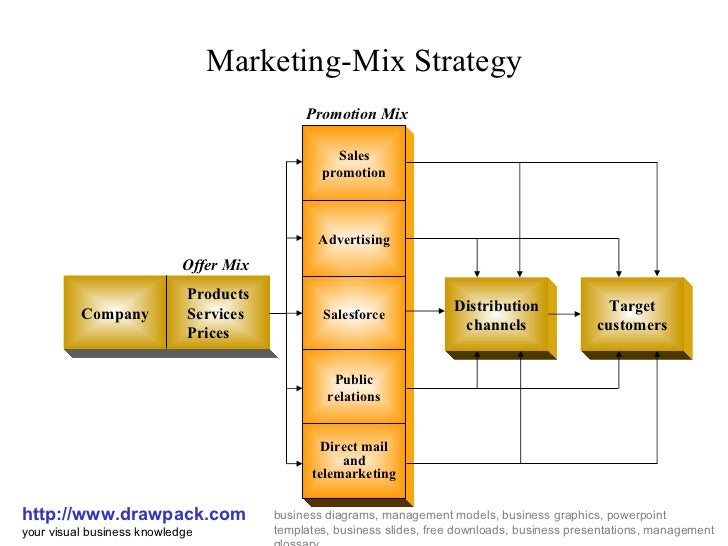 marketing mix promotion strategy example
