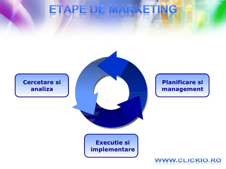 Executie si implementare Cercetare si analiza Planificare si management