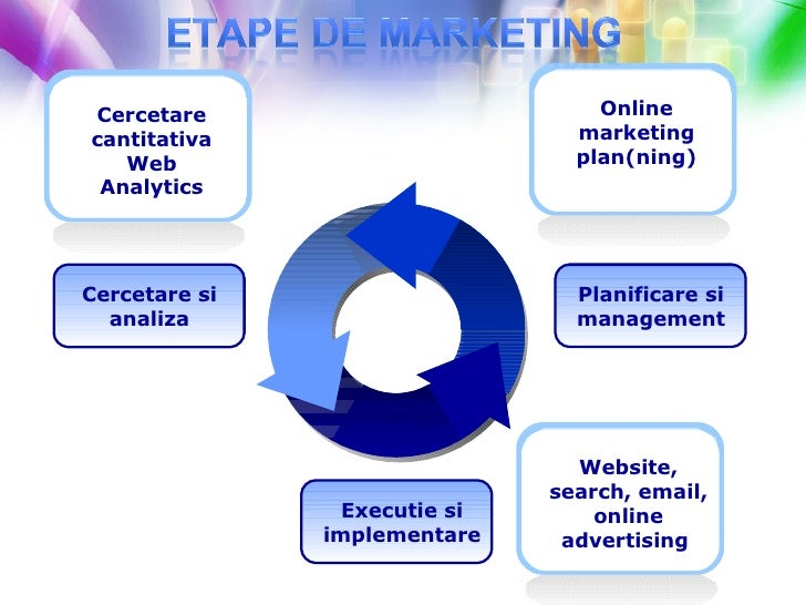Executie si implementare Cercetare si analiza Planificare si management Website, search, email, online advertising  Cercet...