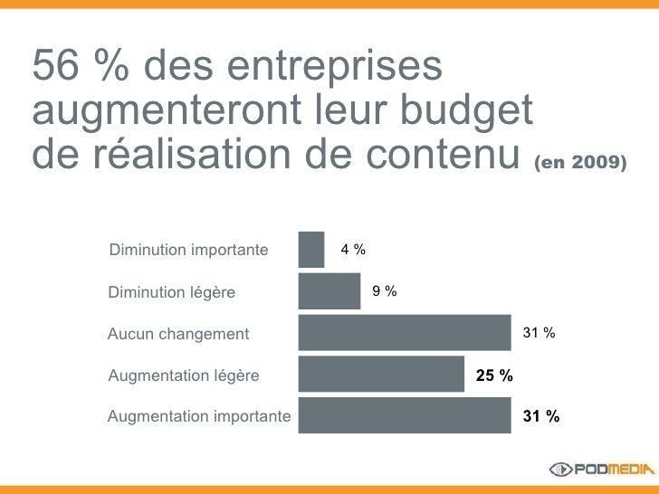 56 % des entreprises augmenteront leur budget de réalisation de contenu  (en 2009) Diminution importante 4 % 9 % 31 % 25 %...