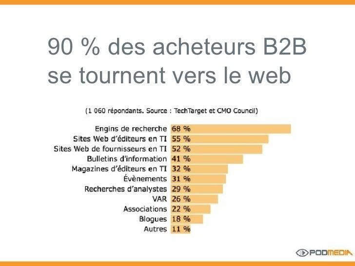 90 % des acheteurs B2B se tournent vers le web