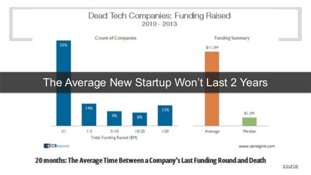 The Average New Startup Won't Last 2 Years  source